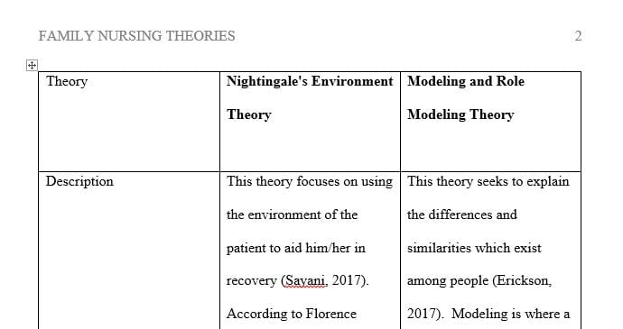Compare and contrast two Family Nursing Theories